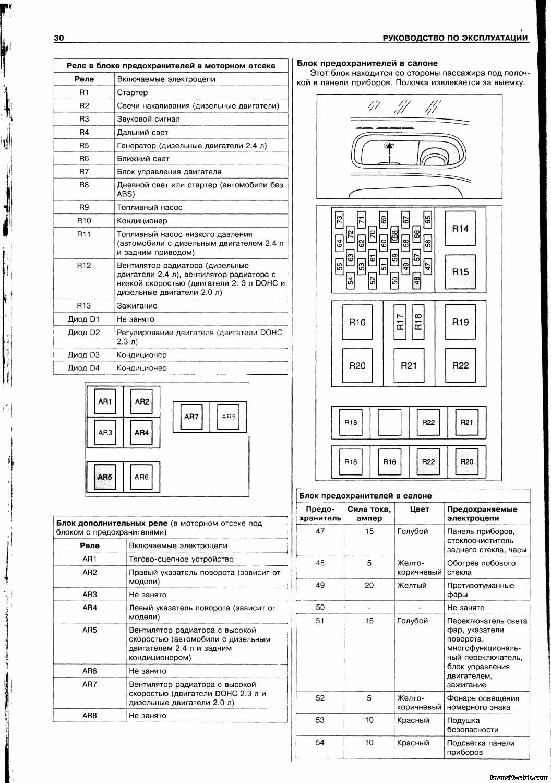 Схема предохранителей и реле Ford Transit (2006-2013 ...